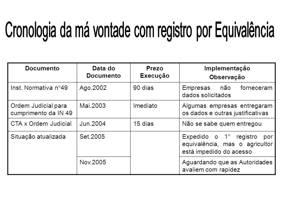 DocumentoData do Documento Prezo Execução Implementação Observação Inst.