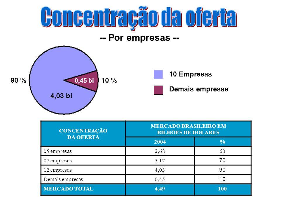 -- Por empresas -- CONCENTRAÇÃO DA OFERTA MERCADO BRASILEIRO EM BILHÕES DE DÓLARES 2004% 05 empresas2,6860 07 empresas3,17 70 12 empresas4,03 90 Demais empresas0,45 10 MERCADO TOTAL4,49100 10 Empresas Demais empresas 4,03 bi 0,45 bi 10 %90 %
