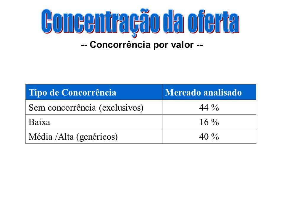 Tipo de ConcorrênciaMercado analisado Sem concorrência (exclusivos)44 % Baixa16 % Média /Alta (genéricos)40 % -- Concorrência por valor --