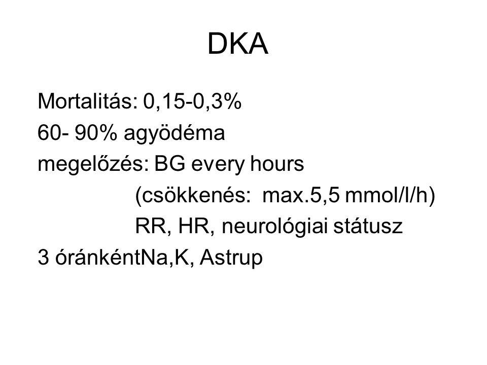 DKA Mortalitás: 0,15-0,3% 60- 90% agyödéma megelőzés: BG every hours (csökkenés: max.5,5 mmol/l/h) RR, HR, neurológiai státusz 3 óránkéntNa,K, Astrup