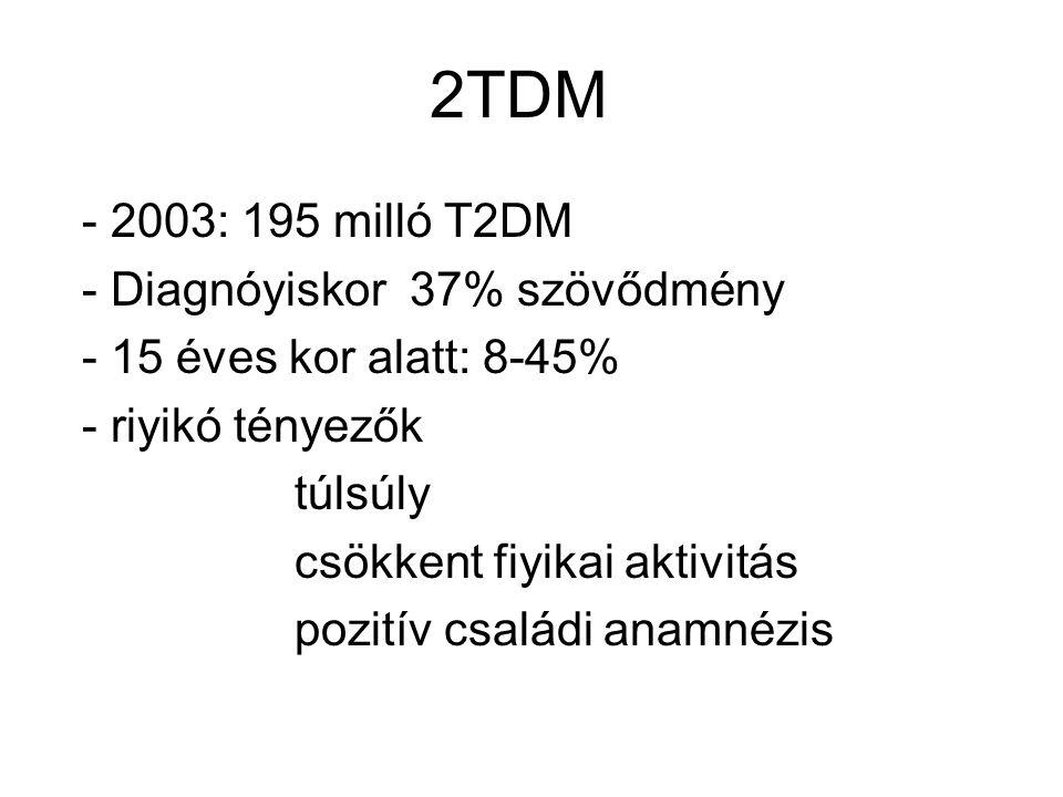 2TDM - 2003: 195 milló T2DM - Diagnóyiskor 37% szövődmény - 15 éves kor alatt: 8-45% - riyikó tényezők túlsúly csökkent fiyikai aktivitás pozitív csal
