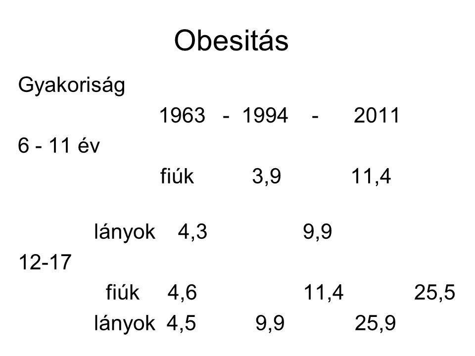 Obesitás Gyakoriság 1963 - 1994 - 2011 6 - 11 év fiúk 3,9 11,4 lányok 4,3 9,9 12-17 fiúk 4,6 11,4 25,5 lányok 4,5 9,9 25,9