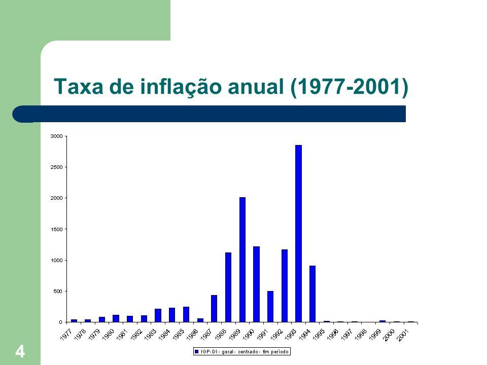 4 Taxa de inflação anual (1977-2001)