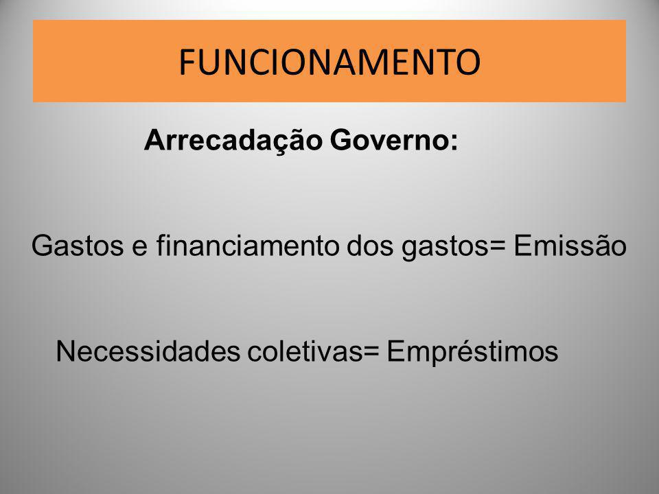 FUNCIONAMENTO Arrecadação Governo: Gastos e financiamento dos gastos= Emissão Necessidades coletivas= Empréstimos