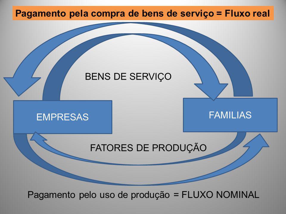 EMPRESAS FAMILIAS BENS DE SERVIÇO Pagamento pela compra de bens de serviço = Fluxo real FATORES DE PRODUÇÃO Pagamento pelo uso de produção = FLUXO NOM