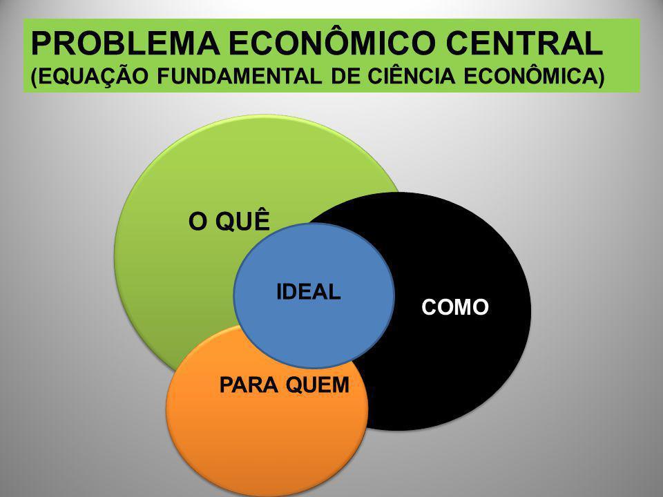 PROBLEMA ECONÔMICO CENTRAL (EQUAÇÃO FUNDAMENTAL DE CIÊNCIA ECONÔMICA) O QUÊ COMO PARA QUEM IDEAL