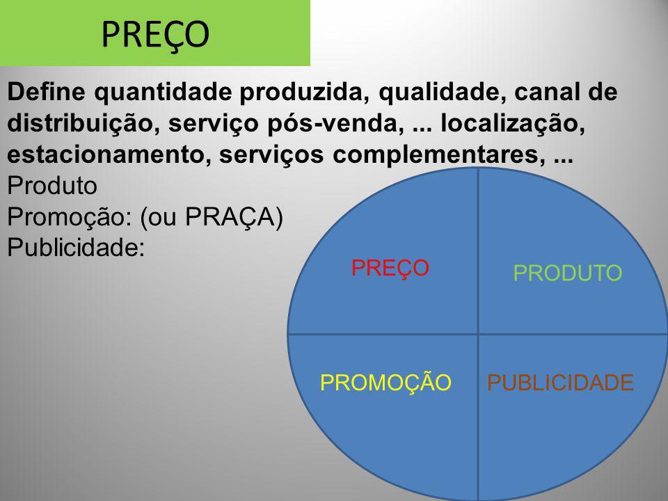 PREÇO Define quantidade produzida, qualidade, canal de distribuição, serviço pós-venda,... localização, estacionamento, serviços complementares,... Pr