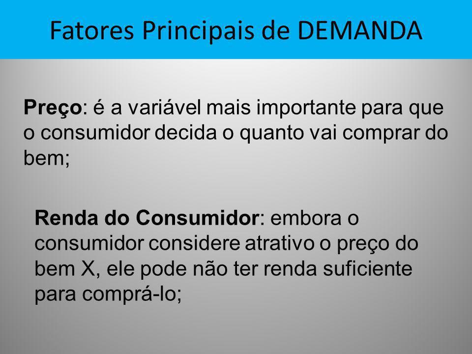 Fatores Principais de DEMANDA Preço: é a variável mais importante para que o consumidor decida o quanto vai comprar do bem; Renda do Consumidor: embor