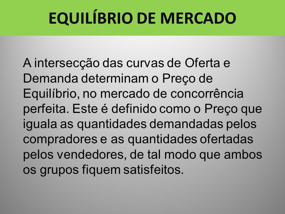 EQUILÍBRIO DE MERCADO A intersecção das curvas de Oferta e Demanda determinam o Preço de Equilíbrio, no mercado de concorrência perfeita. Este é defin