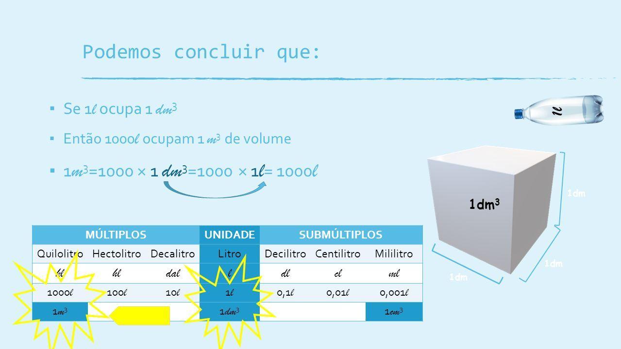▪ Se 1 l ocupa 1 dm 3 ▪ Então 1000 l ocupam 1 m 3 de volume ▪ 1 m 3 =1000 × 1 dm 3 =1000 × 1 l = 1000 l 1dm 1l 1dm 3 MÚLTIPLOSUNIDADESUBMÚLTIPLOS QuilolitroHectolitroDecalitroLitroDecilitroCentilitroMililitro klhldalldlclml 1000 l 100 l 10 l 1l1l 0,1 l 0,01 l 0,001 l 1m31m3 1 dm 3 1 cm 3 Podemos concluir que: