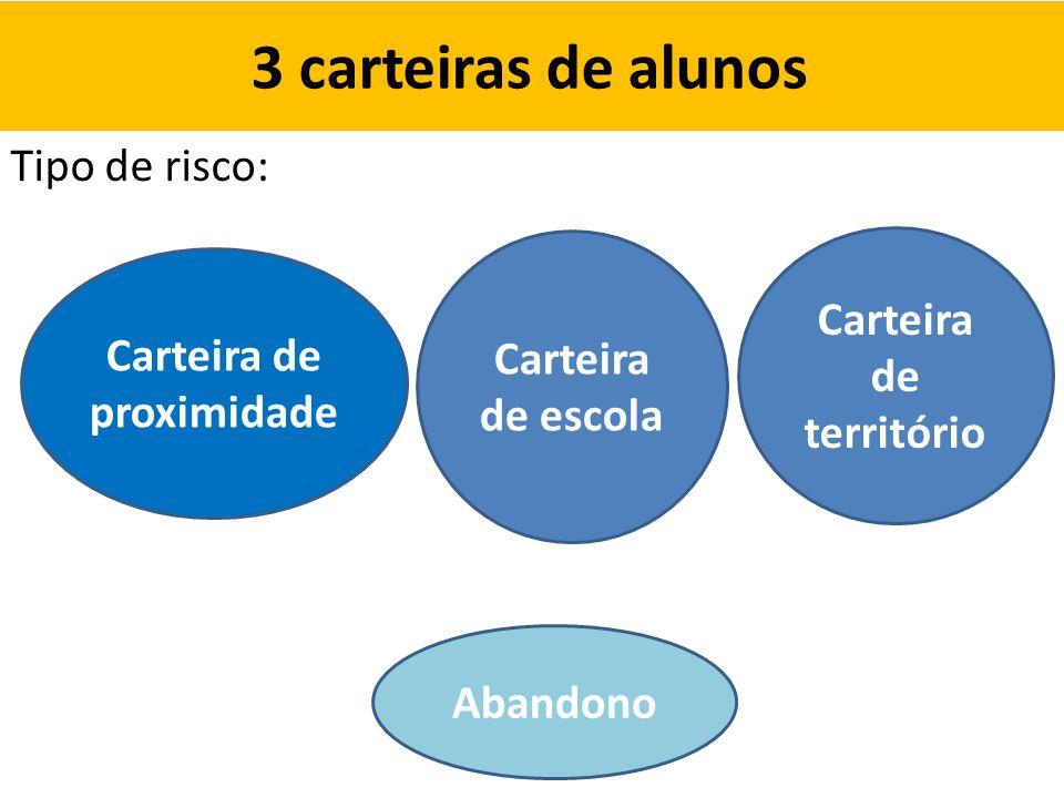 3 carteiras de alunos Tipo de risco: Carteira de proximidade Carteira de escola Carteira de território Abandono