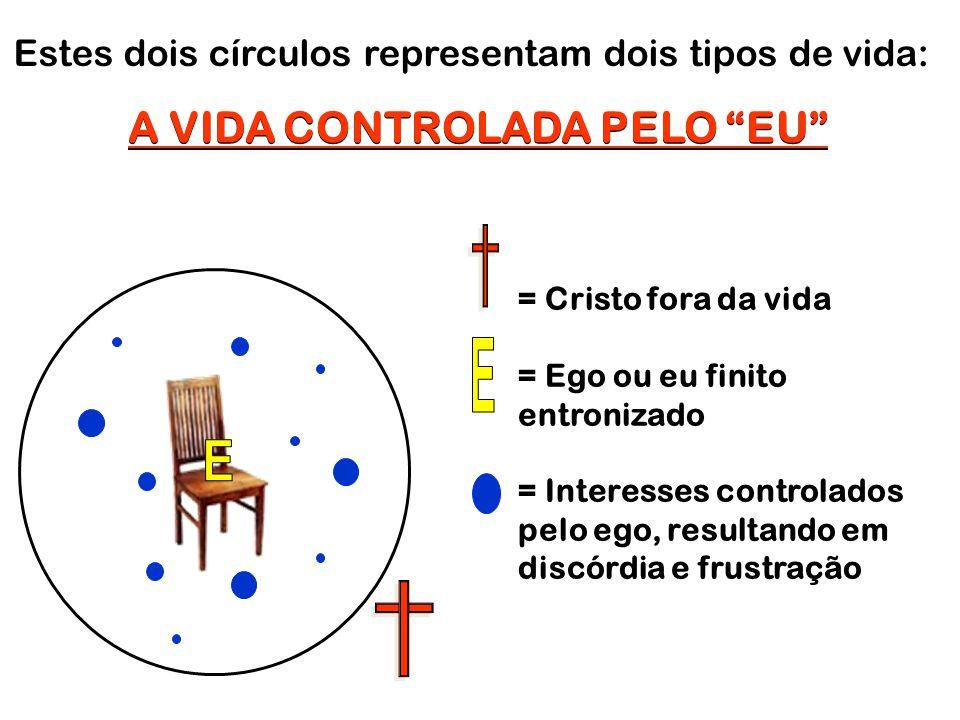 """Estes dois círculos representam dois tipos de vida: A VIDA CONTROLADA PELO """"EU"""" = Cristo fora da vida = Ego ou eu finito entronizado = Interesses cont"""
