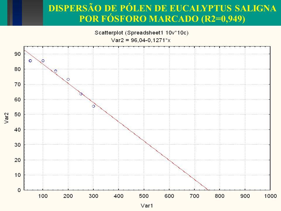 DISPERSÃO DE PÓLEN DE EUCALYPTUS SALIGNA POR FÓSFORO MARCADO (R2=0,949)
