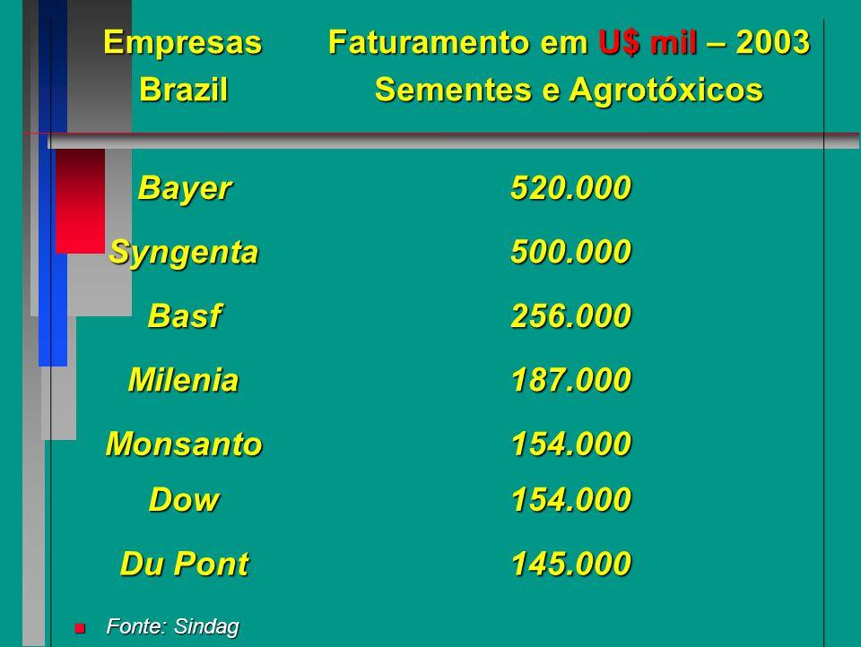 BRASIL CAMPEÃO - GASTOS (US$ MILHÃO) EM AGROTÓXICOS NO BRASIL: 2003 – 2007 TIPOS 2003 2004 2005 2006 2007 TIPOS 2003 2004 2005 2006 2007 ------------------------------------------------------------ ------------------------------------------------------------ Herbicidas 1524 1831 1736 1674 2304 Herbicidas 1524 1831 1736 1674 2304 Fungicidas 713 1388 1089 917 1264 Fungicidas 713 1388 1089 917 1264 Inseticidas 725 1066 1181 1129 1537 Inseticidas 725 1066 1181 1129 1537 Acaricidas 80 78 83 70 92 Acaricidas 80 78 83 70 92 Outros 94 131 155 129 174 Outros 94 131 155 129 174 Total 3.136 4.494 4.234 3.920 5.372 Total 3.136 4.494 4.234 3.920 5.372 ------------------------------------------------------------ ------------------------------------------------------------ Fonte: (SINDAG); MENTEN, J.O.