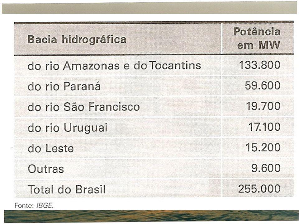 Nasce na serra de araporé em MT Formador do Pantanal matogrossense Os dois principais portos são Corumbá e Porto Murtinho Hidrovia Paraguai Paraná, minério de ferro do maciço do Ucucum