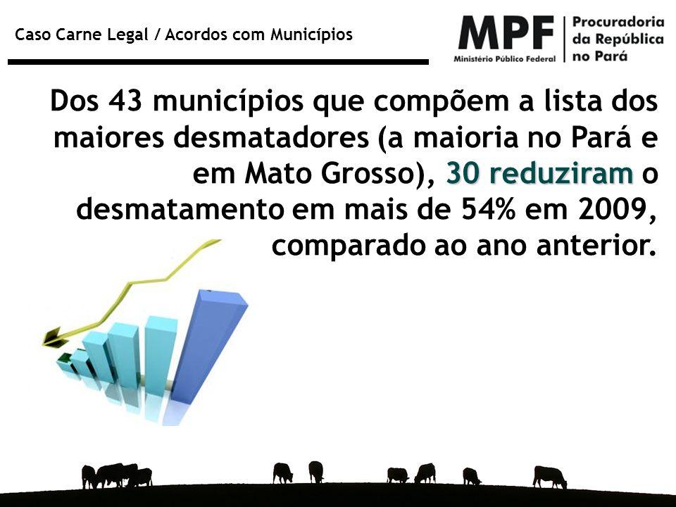 Caso Carne Legal / Acordos com Municípios 30 reduziram Dos 43 municípios que compõem a lista dos maiores desmatadores (a maioria no Pará e em Mato Gro