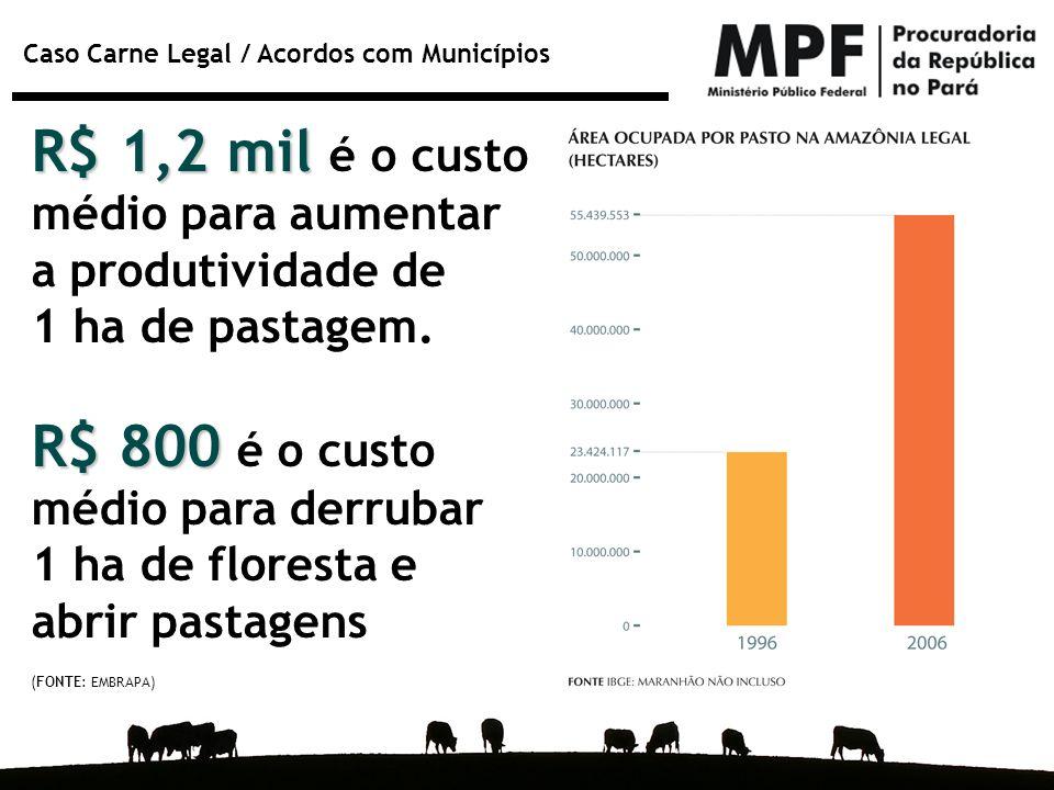 Caso Carne Legal / Acordos com Municípios R$ 1,2 mil R$ 1,2 mil é o custo médio para aumentar a produtividade de 1 ha de pastagem. R$ 800 R$ 800 é o c