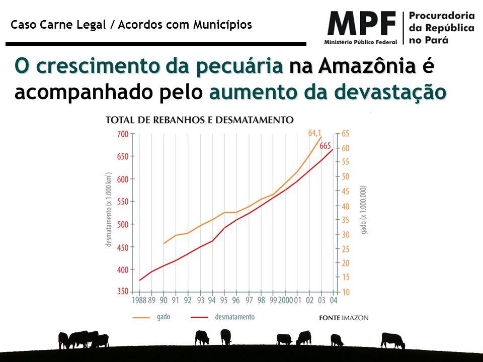 Caso Carne Legal / Acordos com Municípios O crescimento da pecuária na Amazônia aumento da devastação O crescimento da pecuária na Amazônia é acompanh