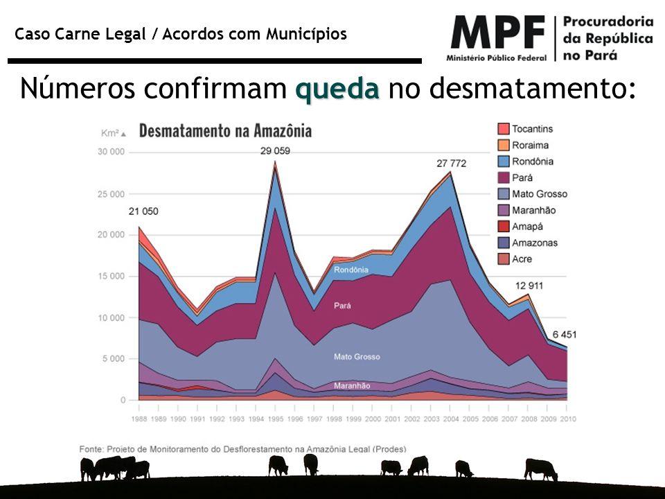 Caso Carne Legal / Acordos com Municípios queda Números confirmam queda no desmatamento: