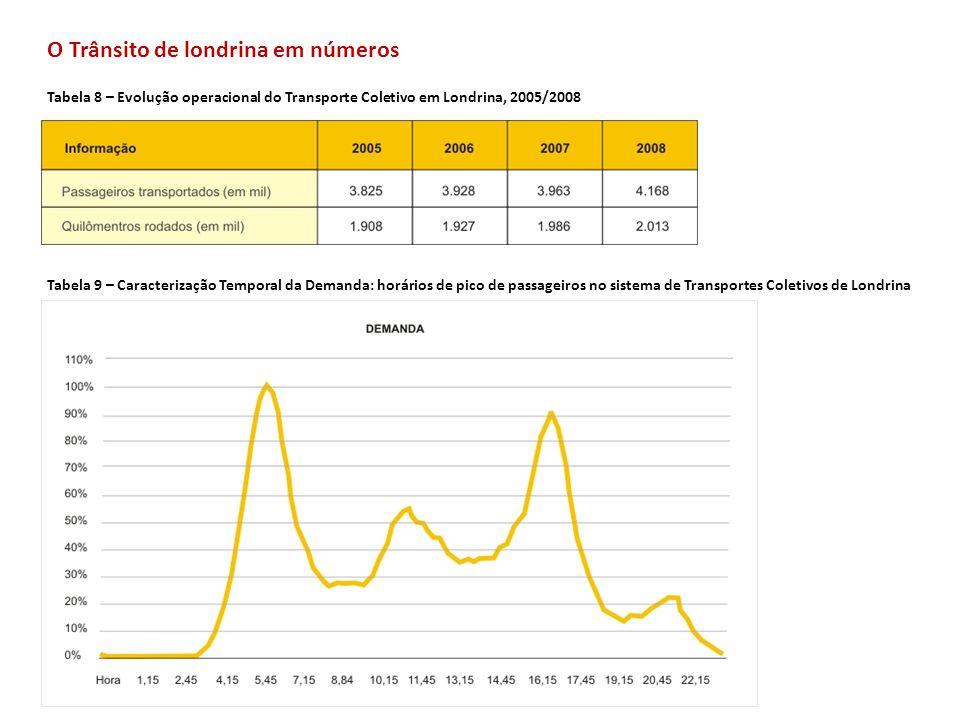 O Trânsito de londrina em números Tabela 8 – Evolução operacional do Transporte Coletivo em Londrina, 2005/2008 Tabela 9 – Caracterização Temporal da