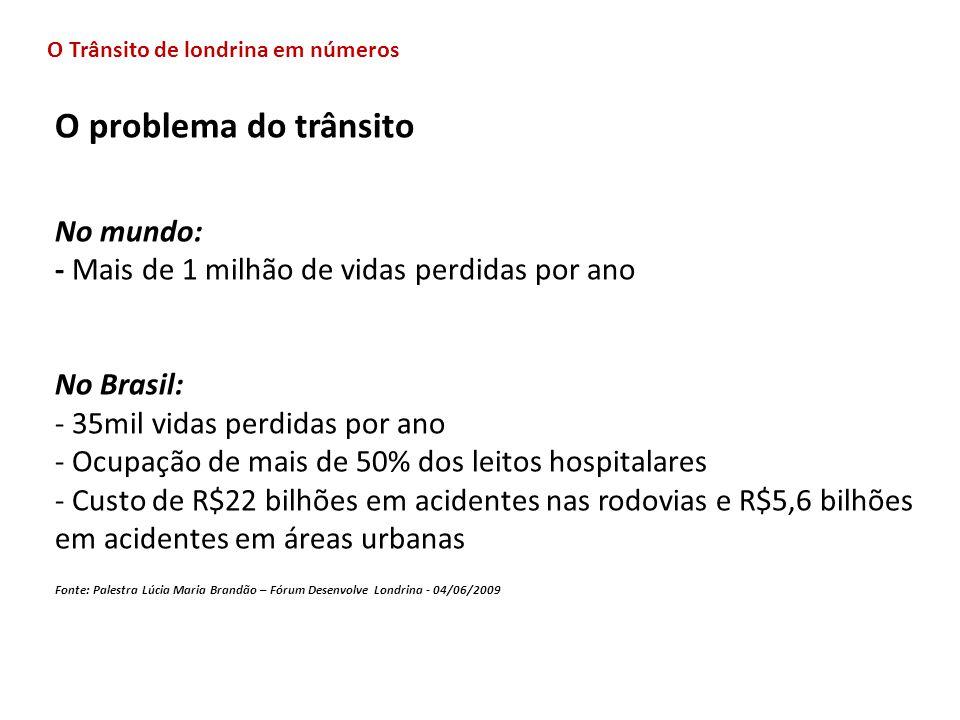 O problema do trânsito No mundo: - Mais de 1 milhão de vidas perdidas por ano No Brasil: - 35mil vidas perdidas por ano - Ocupação de mais de 50% dos