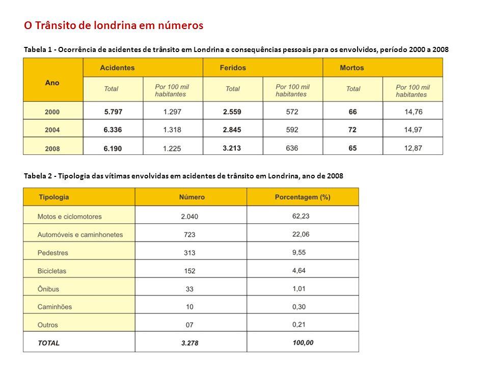 O Trânsito de londrina em números Tabela 2 (pizza) - Tipologia das vítimas envolvidas em acidentes de trânsito em Londrina, ano de 2008 Tabela 3 - Ocorrência de acidentes de trânsito em Londrina, de acordo com o horário e dias da semana, no ano de 2008.