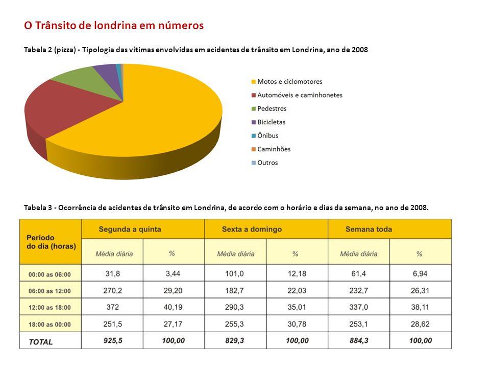 O Trânsito de londrina em números Tabela 2 (pizza) - Tipologia das vítimas envolvidas em acidentes de trânsito em Londrina, ano de 2008 Tabela 3 - Oco