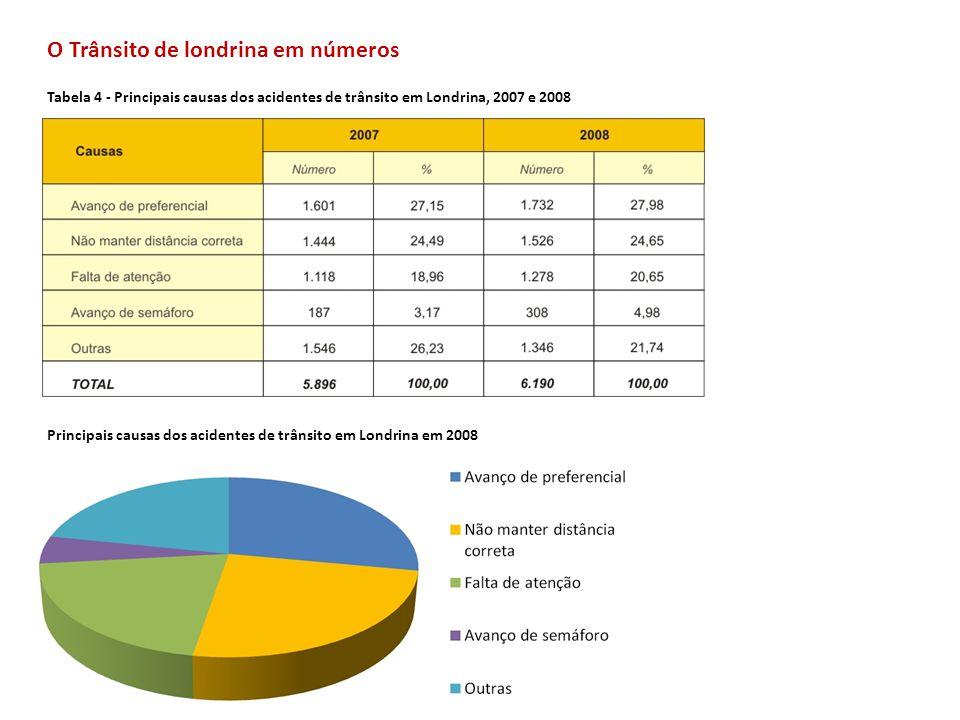 O Trânsito de londrina em números Tabela 4 - Principais causas dos acidentes de trânsito em Londrina, 2007 e 2008 Principais causas dos acidentes de t