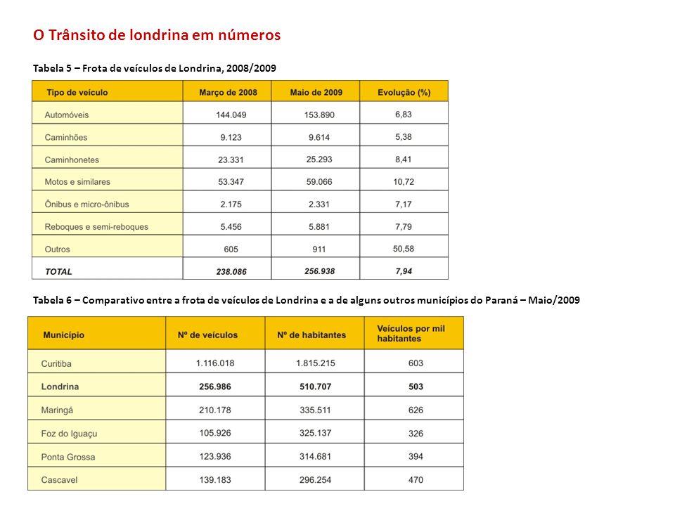 O Trânsito de londrina em números Tabela 5 – Frota de veículos de Londrina, 2008/2009 Tabela 6 – Comparativo entre a frota de veículos de Londrina e a
