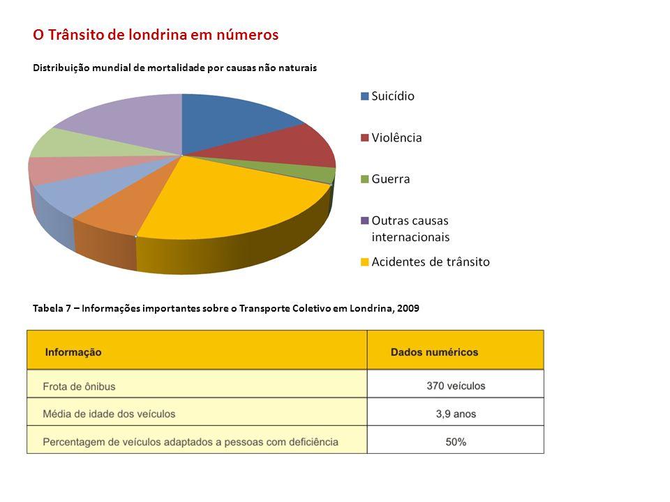 O Trânsito de londrina em números Tabela 8 – Evolução operacional do Transporte Coletivo em Londrina, 2005/2008 Tabela 9 – Caracterização Temporal da Demanda: horários de pico de passageiros no sistema de Transportes Coletivos de Londrina