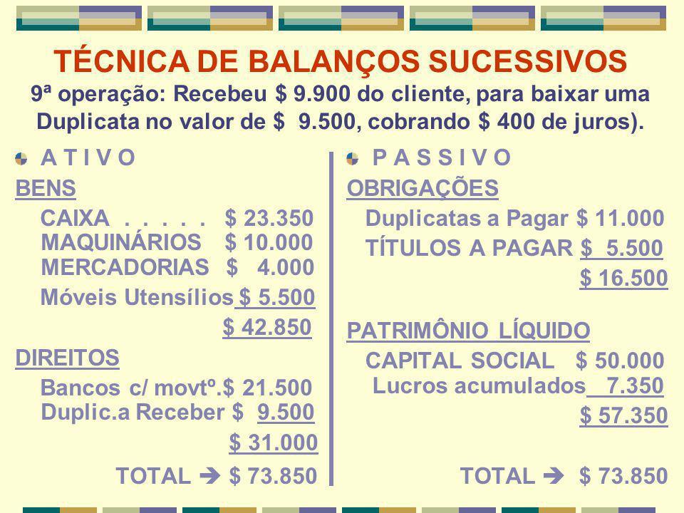 TÉCNICA DE BALANÇOS SUCESSIVOS 9ª operação: Recebeu $ 9.900 do cliente, para baixar uma Duplicata no valor de $ 9.500, cobrando $ 400 de juros). A T I