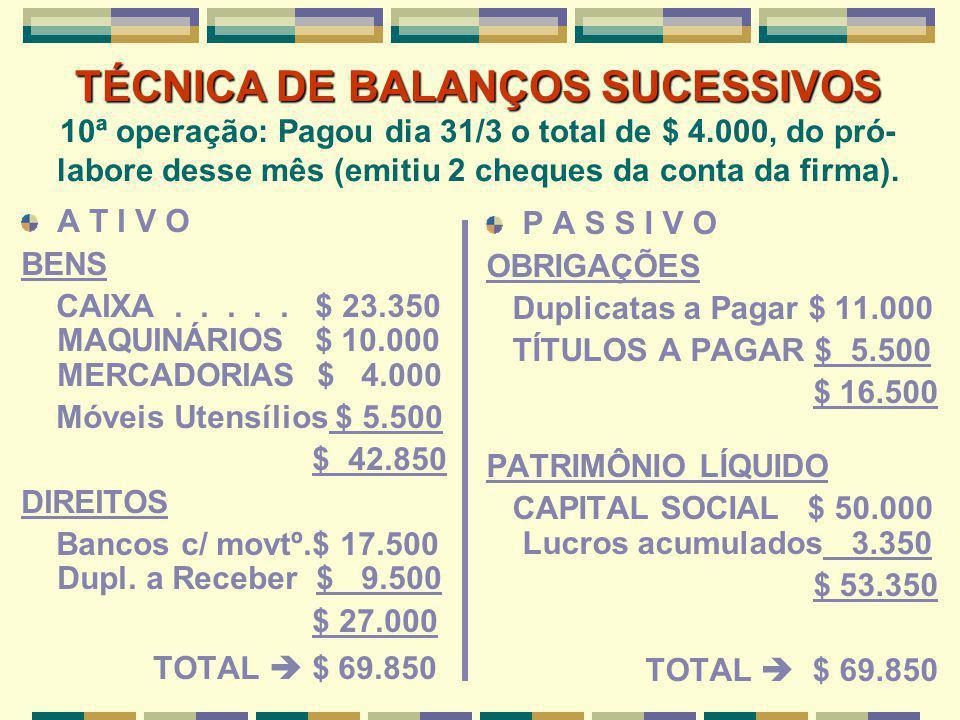 TÉCNICA DE BALANÇOS SUCESSIVOS TÉCNICA DE BALANÇOS SUCESSIVOS 10ª operação: Pagou dia 31/3 o total de $ 4.000, do pró- labore desse mês (emitiu 2 cheq