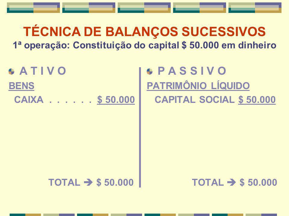 TÉCNICA DE BALANÇOS SUCESSIVOS 1ª operação: Constituição do capital $ 50.000 em dinheiro A T I V O BENS CAIXA...... $ 50.000 TOTAL  $ 50.000 P A S S