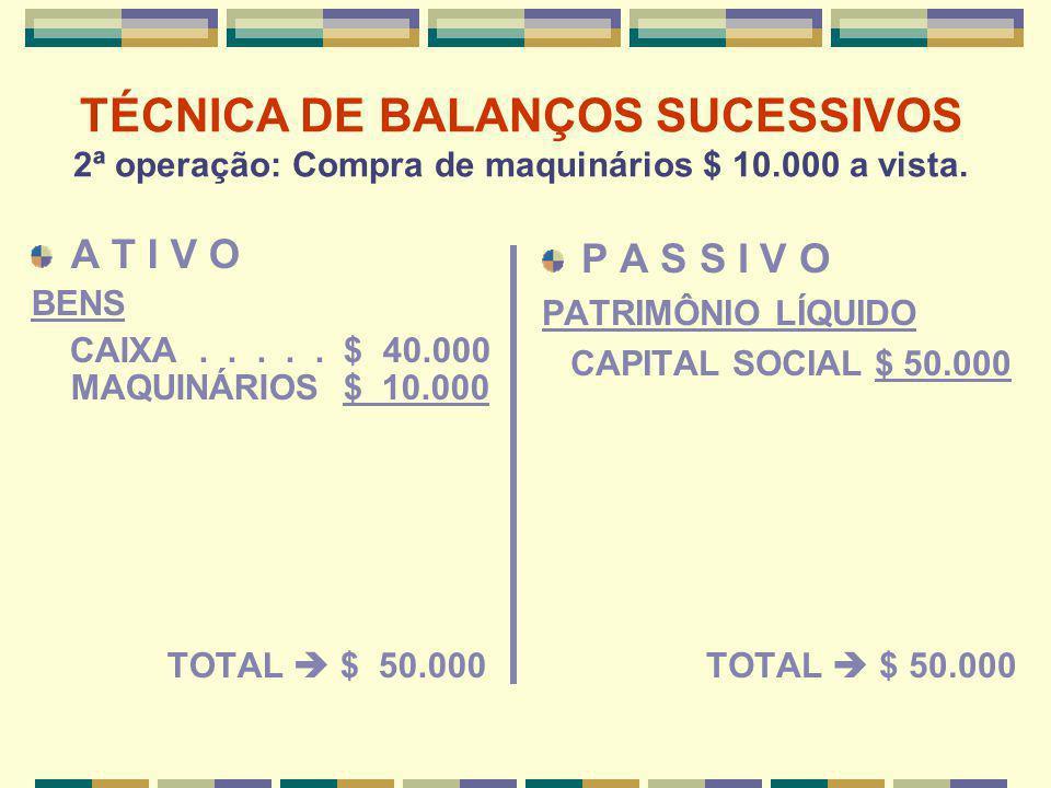 TÉCNICA DE BALANÇOS SUCESSIVOS 2ª operação: Compra de maquinários $ 10.000 a vista. A T I V O BENS CAIXA..... $ 40.000 MAQUINÁRIOS $ 10.000 TOTAL  $