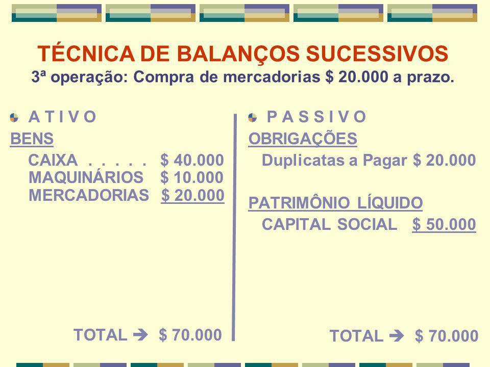 TÉCNICA DE BALANÇOS SUCESSIVOS 3ª operação: Compra de mercadorias $ 20.000 a prazo. A T I V O BENS CAIXA..... $ 40.000 MAQUINÁRIOS $ 10.000 MERCADORIA