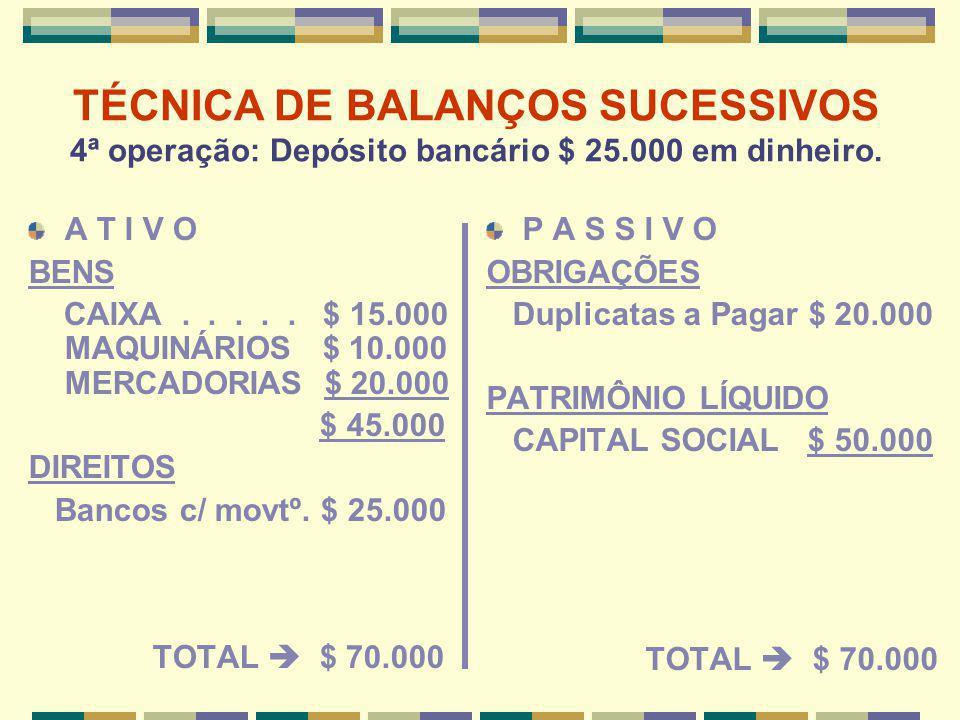 TÉCNICA DE BALANÇOS SUCESSIVOS 4ª operação: Depósito bancário $ 25.000 em dinheiro. A T I V O BENS CAIXA..... $ 15.000 MAQUINÁRIOS $ 10.000 MERCADORIA