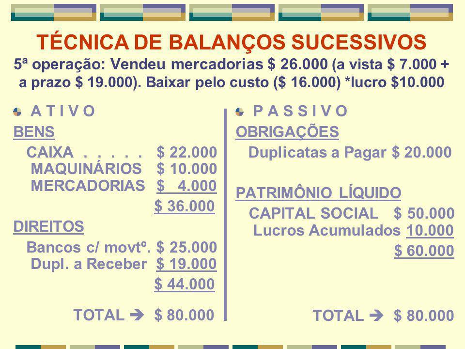 TÉCNICA DE BALANÇOS SUCESSIVOS 5ª operação: Vendeu mercadorias $ 26.000 (a vista $ 7.000 + a prazo $ 19.000). Baixar pelo custo ($ 16.000) *lucro $10.
