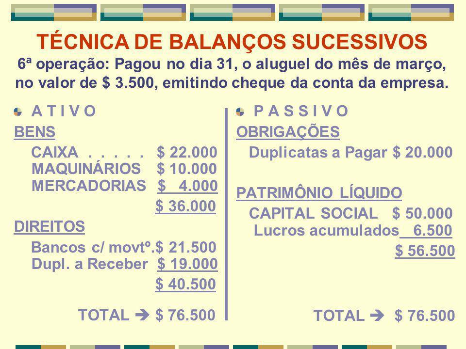 TÉCNICA DE BALANÇOS SUCESSIVOS 7ª operação: Pagou duplicata no valor de $ 9.000, obtendo desconto de 5%: $ 450 (valor líquido saído do Caixa: $ 8.550) A T I V O BENS CAIXA.....
