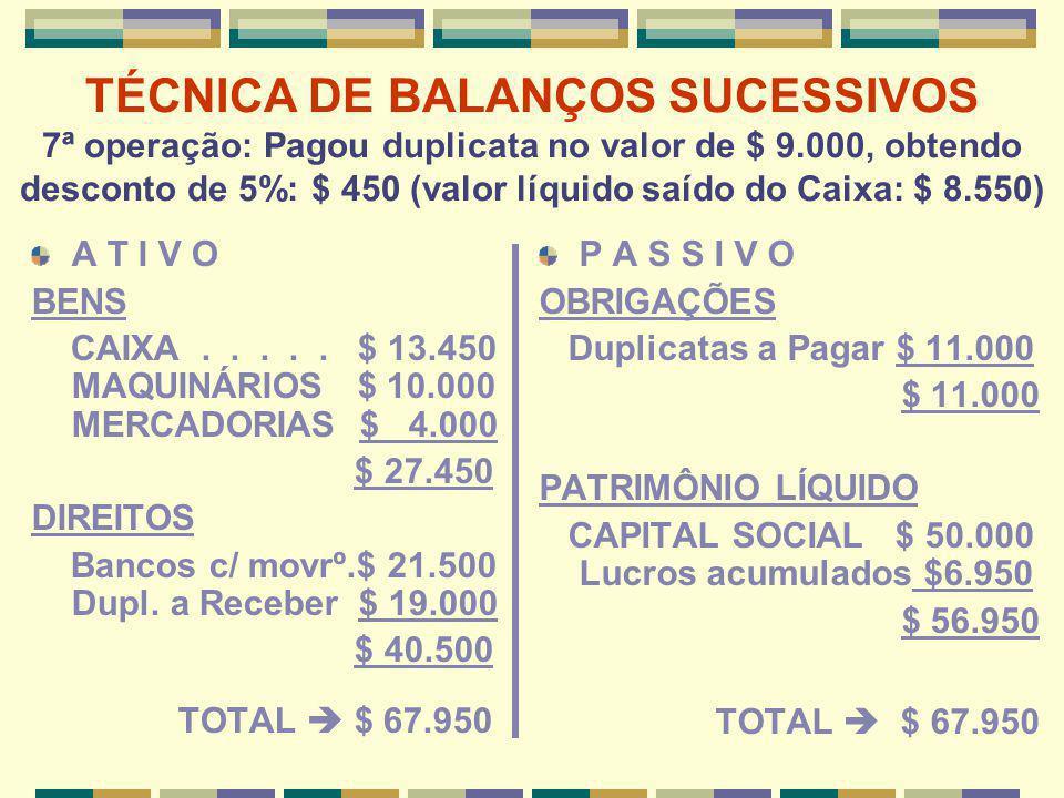 TÉCNICA DE BALANÇOS SUCESSIVOS 7ª operação: Pagou duplicata no valor de $ 9.000, obtendo desconto de 5%: $ 450 (valor líquido saído do Caixa: $ 8.550)