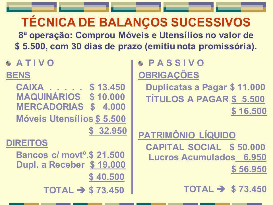 TÉCNICA DE BALANÇOS SUCESSIVOS 8ª operação: Comprou Móveis e Utensílios no valor de $ 5.500, com 30 dias de prazo (emitiu nota promissória). A T I V O