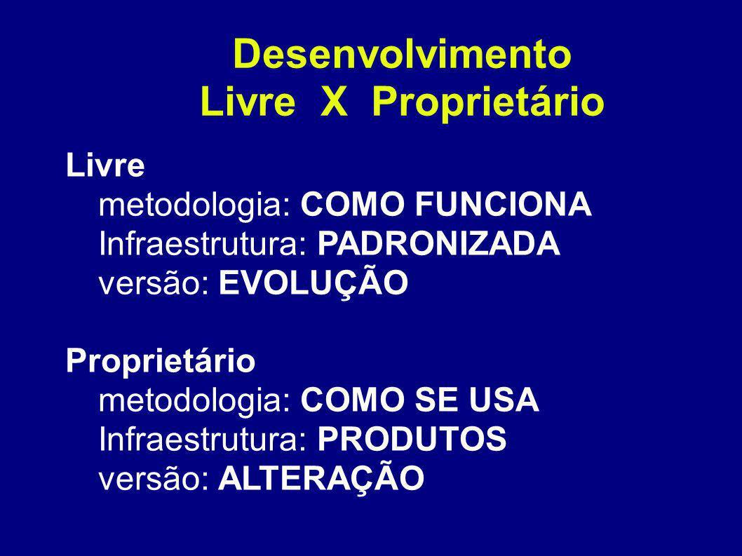 Desenvolvimento Livre X Proprietário Livre metodologia: COMO FUNCIONA Infraestrutura: PADRONIZADA versão: EVOLUÇÃO Proprietário metodologia: COMO SE USA Infraestrutura: PRODUTOS versão: ALTERAÇÃO