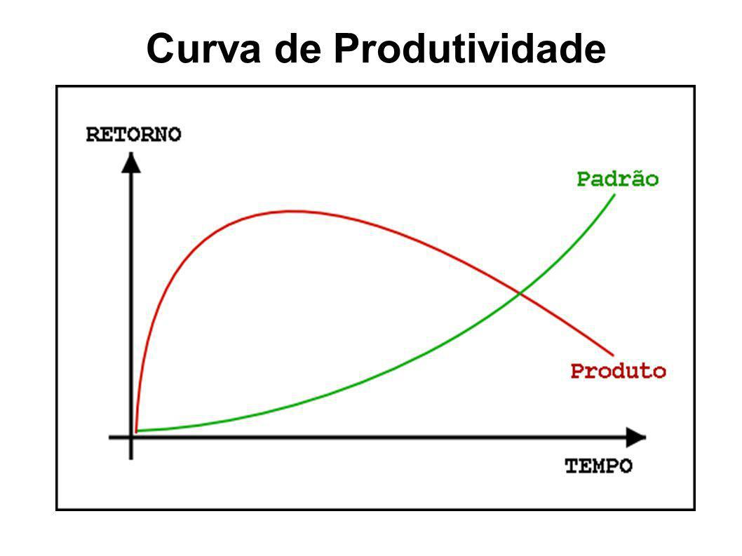 Curva de Produtividade