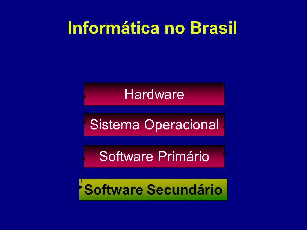 Informática no Brasil Hardware Sistema Operacional Software Primário Software Secundário