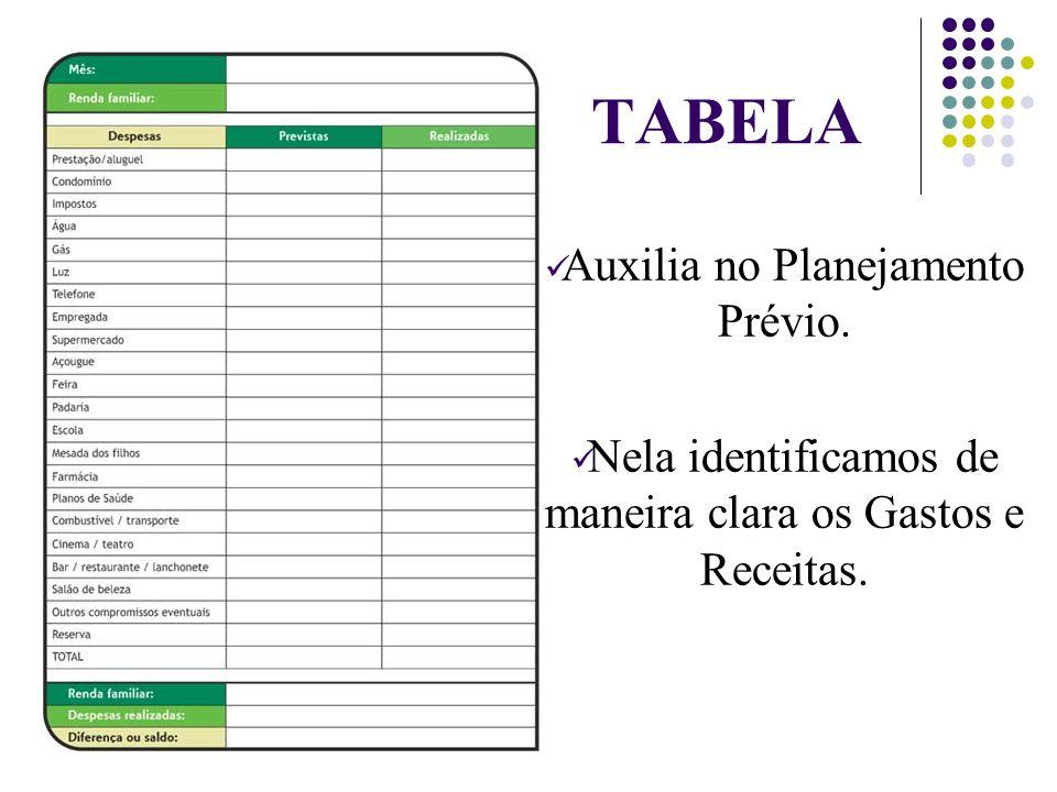 TABELA Auxilia no Planejamento Prévio. Nela identificamos de maneira clara os Gastos e Receitas.