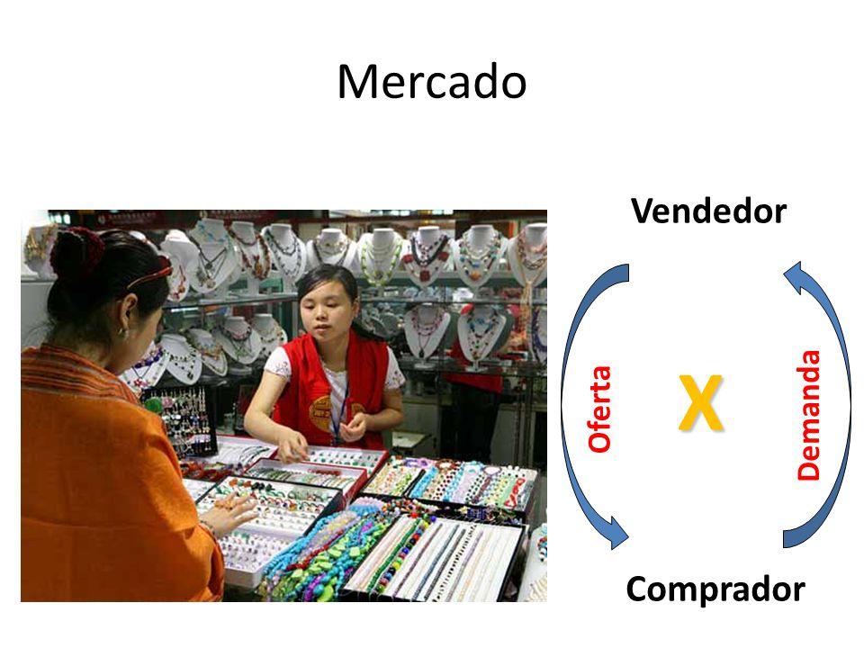 Mercado Vendedor Comprador Oferta Demanda X