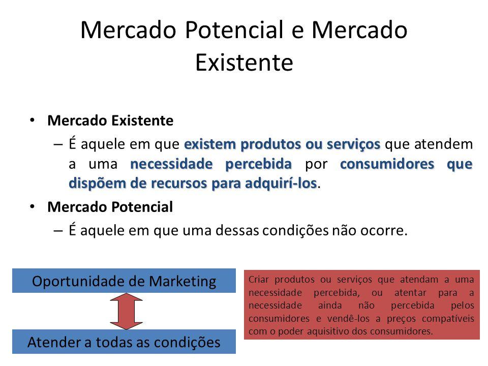Mercado Potencial e Mercado Existente Mercado Existente existem produtos ou serviços necessidade percebidaconsumidores que dispõem de recursos para ad