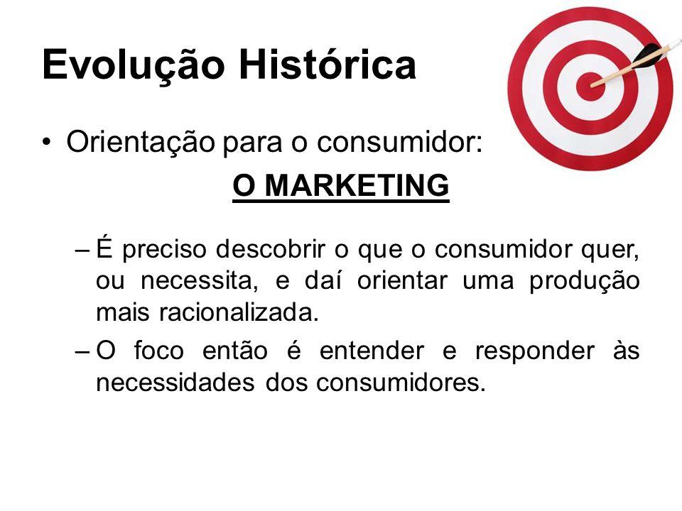 Evolução Histórica Orientação para o consumidor: O MARKETING –É preciso descobrir o que o consumidor quer, ou necessita, e daí orientar uma produção m