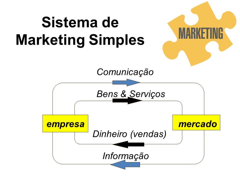 Sistema de Marketing Simples empresamercado Comunicação Bens & Serviços Dinheiro (vendas) Informação