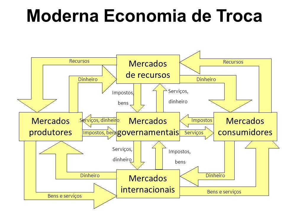 Moderna Economia de Troca Mercados governamentais Mercados produtores Mercados internacionais Mercados consumidores Mercados de recursos Recursos Dinh