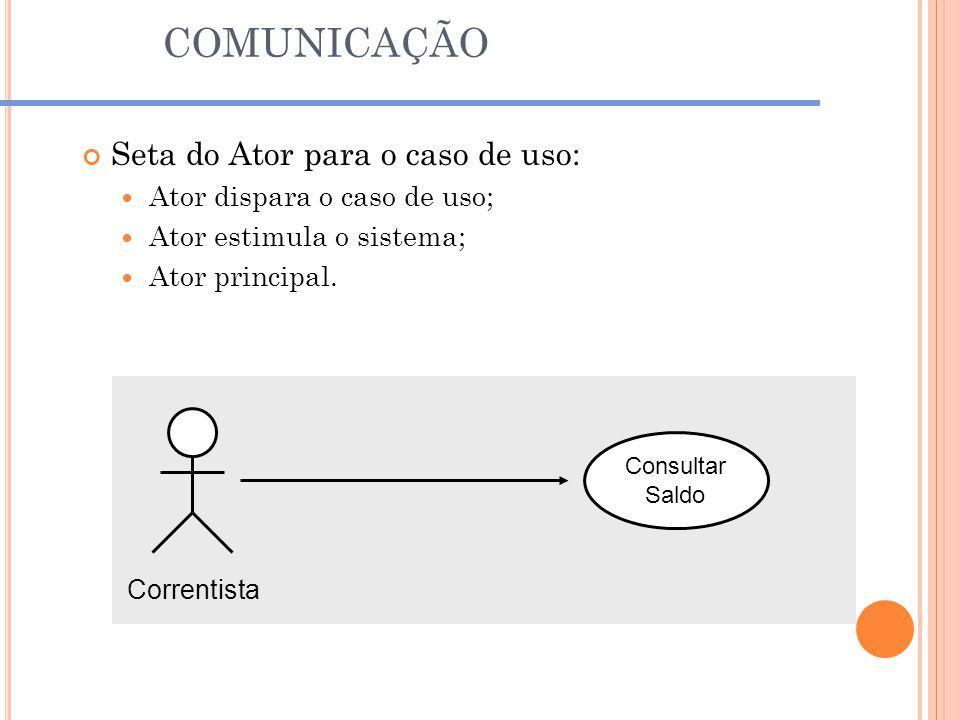 COMUNICAÇÃO Seta do Ator para o caso de uso: Ator dispara o caso de uso; Ator estimula o sistema; Ator principal. Correntista Consultar Saldo